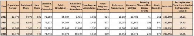 KPL Use, 2013-2016